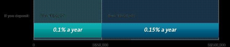 plus-savings-interest-rate-graph